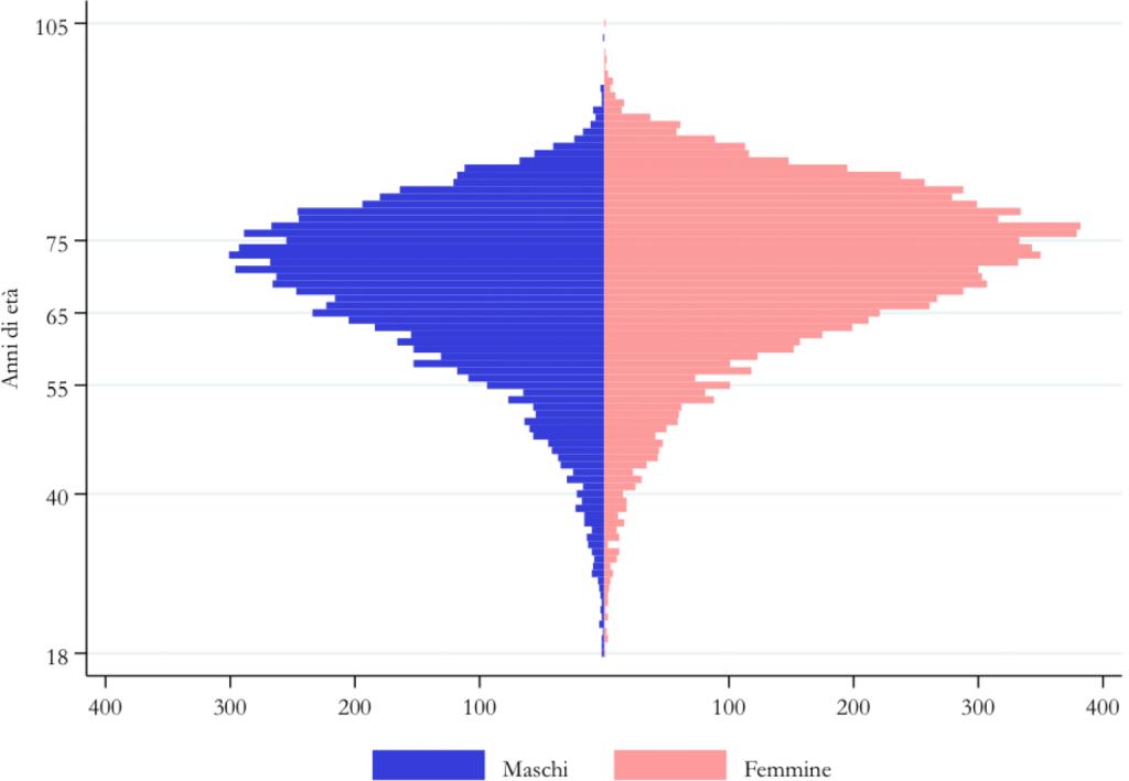 Fig. 1. Coorte 2007-2016, Regione Friuli Venezia Giulia (FVG). Distribuzione per età e genere alla diagnosi delle seguenti patologie oculari: cataratta, glaucoma, retinopatia diabetica (RD), edema maculare diabetico (EMD) e degenerazione maculare legata all'età (DMLE)