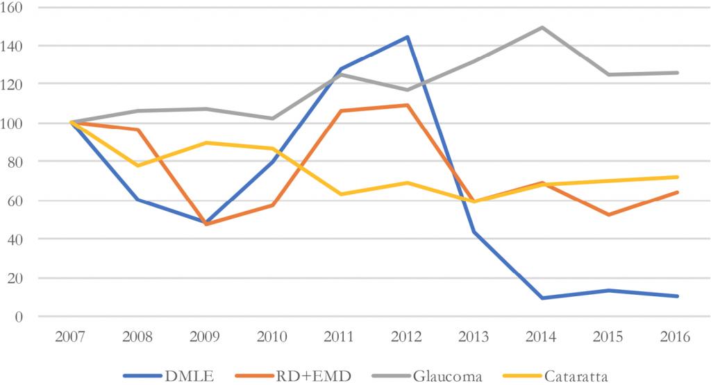 Fig. 3. Trend indicizzato del tasso di incidenza per patologia per anno (tasso 2007 = 100)