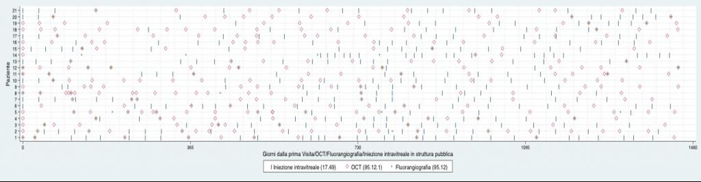 Fig. 5. Esempi di pazienti con DMLE – codice ICD-9-CM 362.50 – e relative prestazioni [iniezione intravitreale (IIv) + tomografia a coerenza ottica (OCT) + fluorangiografia)]: anni 2013-2016