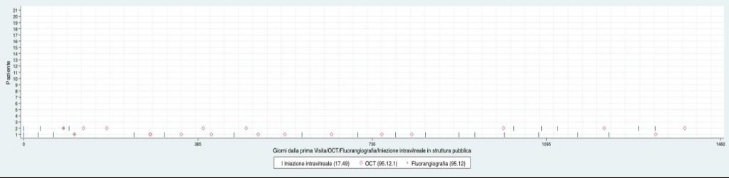 Fig. 6. Esempi di pazienti con DMLE - codice ICD-9-CM 362.51 - sottoposti a iniezione intravitreale (IIv) e relative prestazioni [IIv + tomografia a coerenza ottica (OCT) + fluorangiografia)]: anni 2013-2016