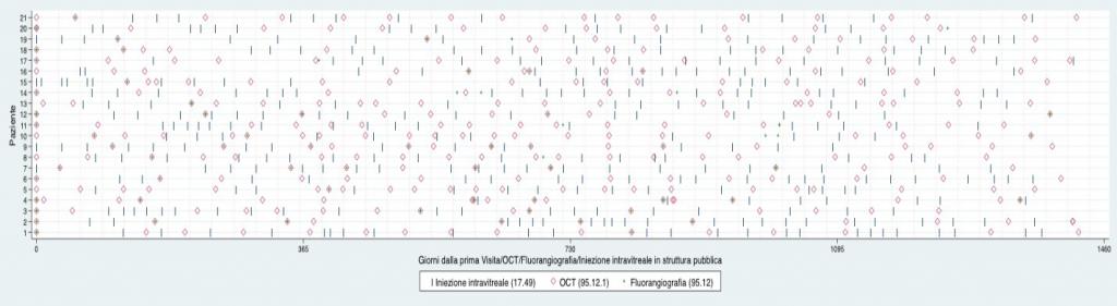 Fig. 7. Esempi di pazienti con DMLE - codice ICD-9-CM 362.52 - e relative prestazioni [iniezione intravitreale (IIv) + tomografia a coerenza ottica (OCT) + fluorangiografia)]: anni 2013-2016