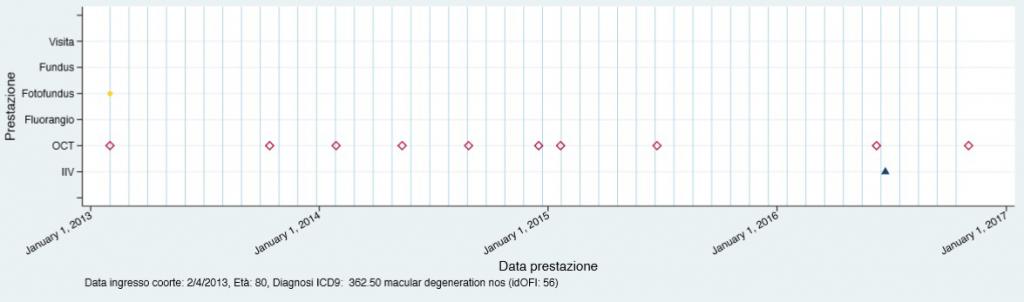 Fig. 8. Potenziali pazienti DMLE-naïve, con codice ICD-9-CM 362.50