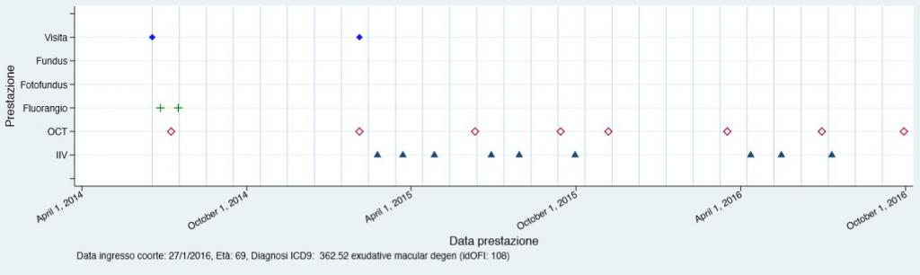 Fig. 9. Potenziali pazienti DMLE-naïve con codice ICD-9-CM 362.52