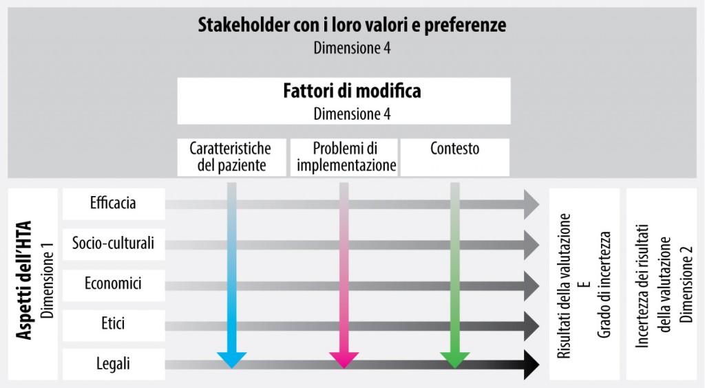 Fig. 1. Le quattro dimensioni di integrazione nell'Health Technology Assessment (HTA)