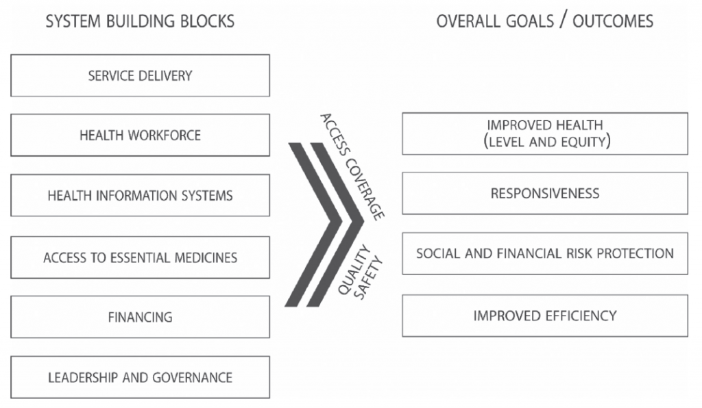 Figura 1. WHO (2007). The Six Building Blocks of a Health System. Modificato da: World Health Organization (2010). Monitoring the building blocks of health systems: a handbook of indicators and their measurement strategies [6].