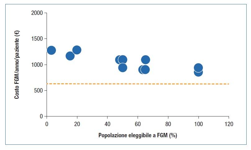 Fig. 2. Correlazione tra la popolazione eleggibile a FGM e il costo FGM annuo per paziente stratificato per Regioni