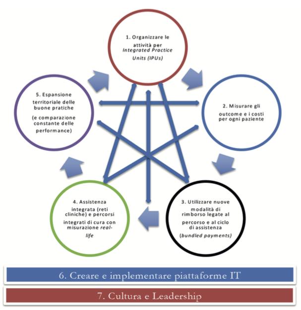 """Figura 1 – Schematizzazione della """"Value Agenda"""" per l'Italia Fonte: adattamento del modello di Porter ME a cura di Silenzi A. et al. (2018), Value Agenda for Italy."""
