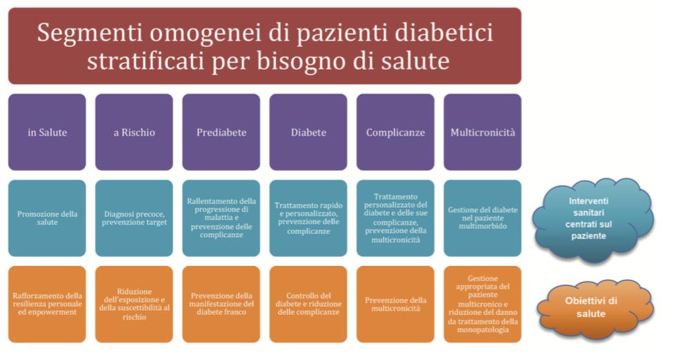 Figura 2 – Modello sempli cato per la governance del diabete se- condo l'approccio del valore Fonte: Schliess F. (2018). Diabetes: a paradigm case for rewarding inno- vation in value-based healthcare