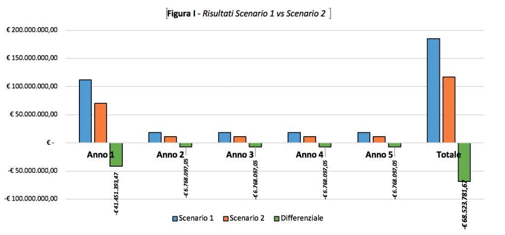 Figura I - Risultati [Scenario 1 vs Scenario 2]