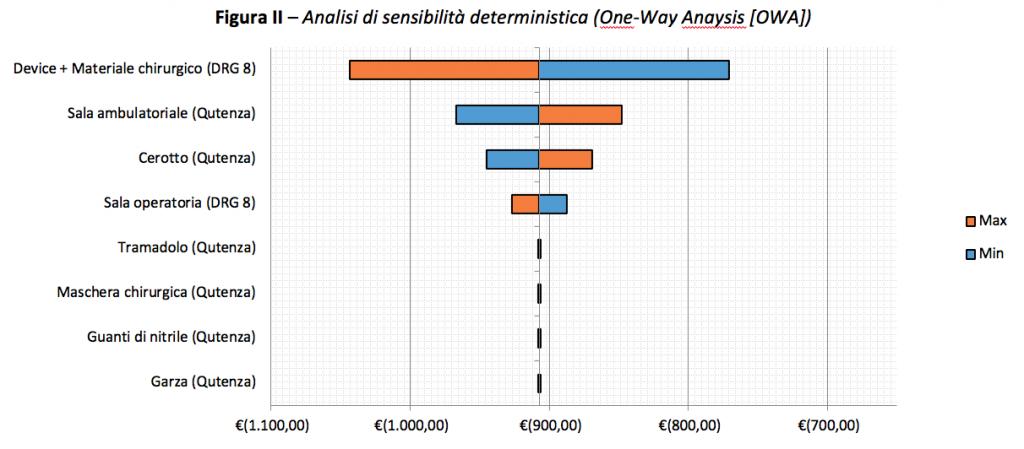 Figura II - Analisi di sensibilità deterministica