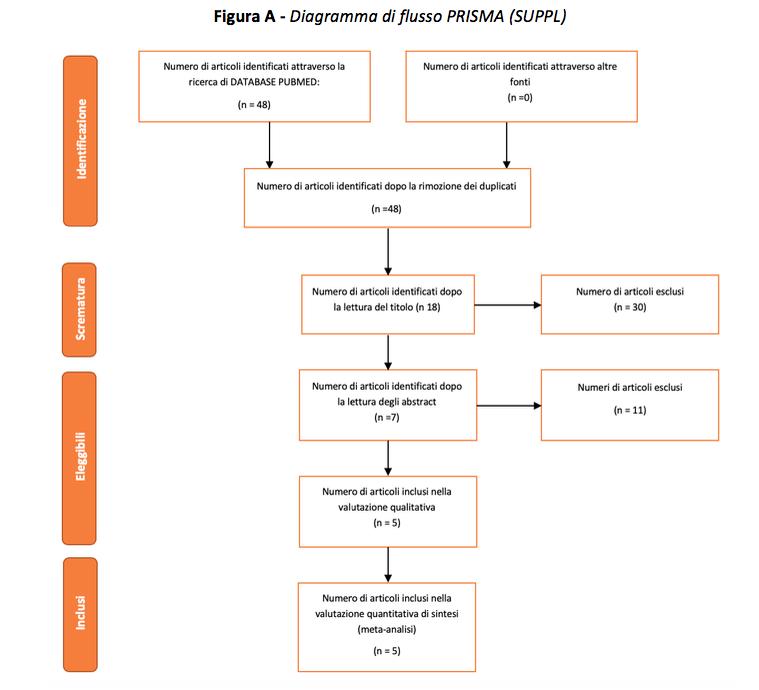 Figura A - Diagramma di flusso PRISMA (SUPPL)