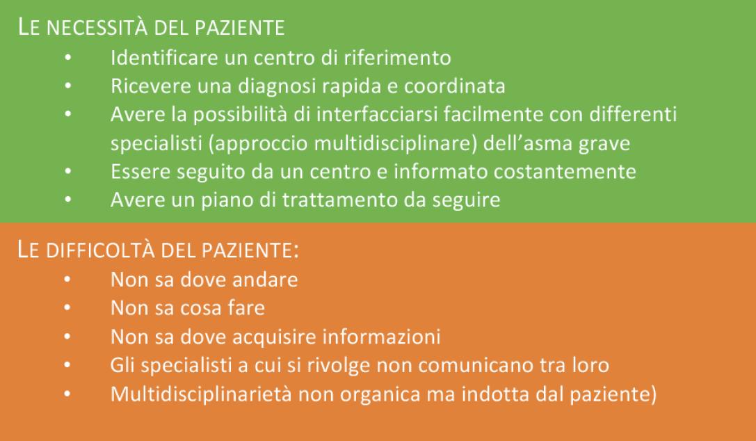 Figura 1. Principali necessità e difficolta del paziente con asma grave nell'intraprendere un percorso di cura strutturato