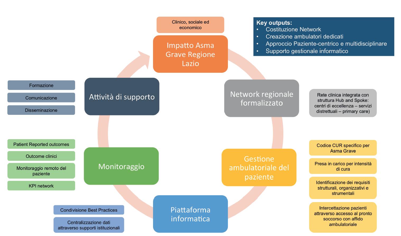 Figura 3. Sintesi dei processi e delle infrastrutture necessari per implementare un percorso di presa in carico e di gestione del paziente con Asma Grave