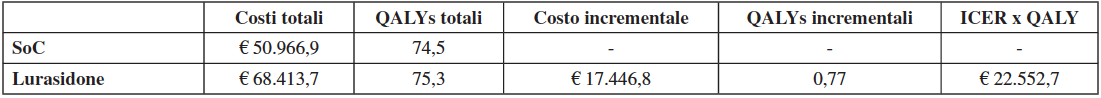 Tabella IV. Risultati di costo-efficacia per 100 pazienti trattati