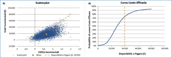Figura 2 - Scatter plot (A) e curva di accettabilità (B) dell'analisi di sensibilità probabilistica per cabozantinib verso sunitinib