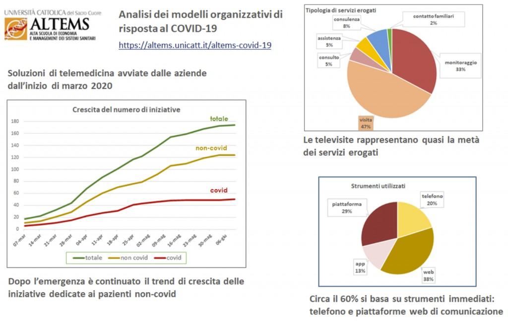 Analisi dei modelli organizzativi di risposta al Covid-19 in Italia: evidenze da 32 Instant Report Altems