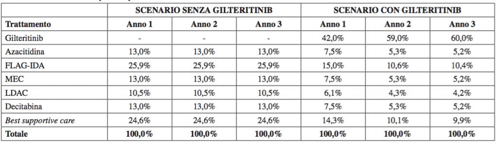 Tabella 1. Distribuzione dei pazienti per trattamento in base a scenario di analisi