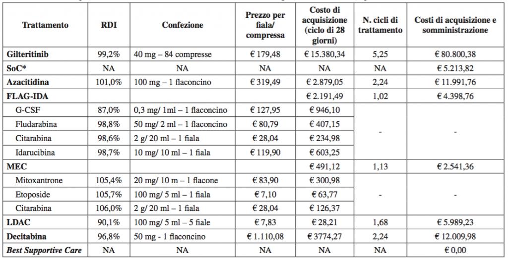 Tabella 2. Costi di acquisizione e somministrazione associati al trattamento con gilteritinib e chemioterapia
