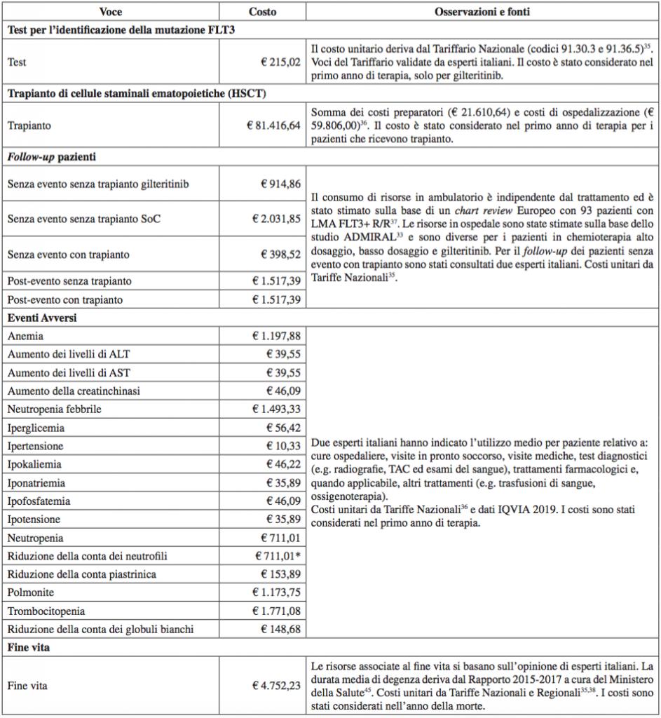 Tabella 3. Fonti di dati utilizzate per stimare i costi diretti (costi di acquisizione e somministrazione dei farmaci esclusi)