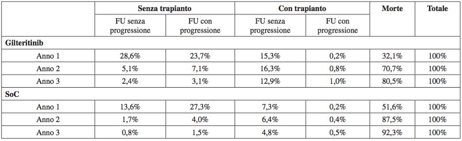 Tabella 4. Proporzione di pazienti in media in ciascuno stato di salute