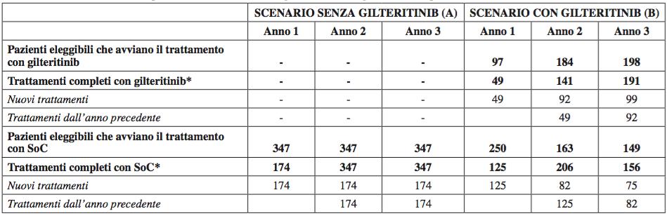 Tabella 5. Pazienti e trattamenti previsti nello scenario senza gilteritinib e con gilteritinib nei primi tre anni di commercializzazione del farmaco
