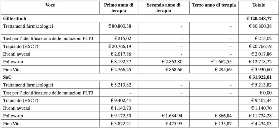 Tabella 6. Costo medio per paziente incidente con LMA FLT3+ R/R previsto dall'inizio del trattamento nell'orizzonte temporale di 3 anni del modello di impatto sul budget sanitario