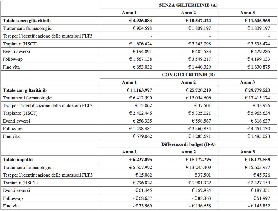 Tabella 7. Dettaglio della spesa a carico del Servizio Sanitario Nazionale: scenario senza (A) e con (B) gilteritinib e impatto (B-A).