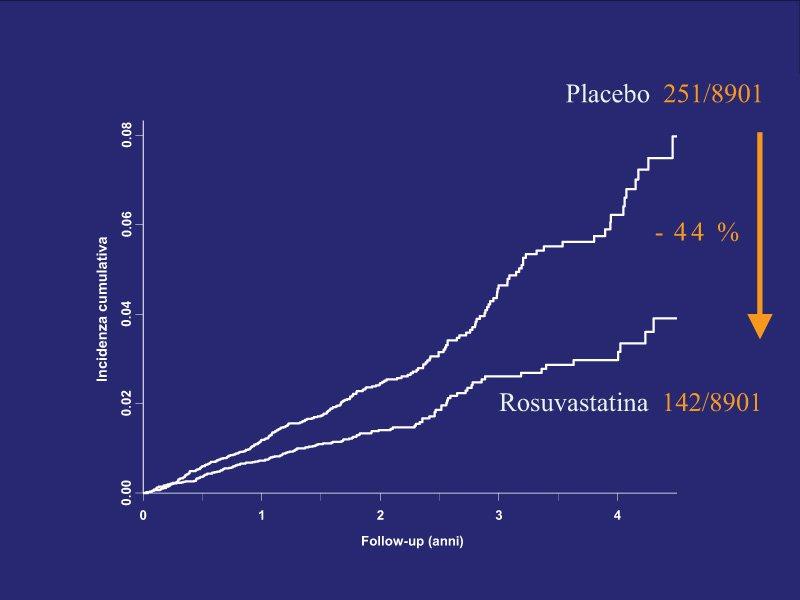 Riduzione del rischio cardiovascolare in prevenzione primaria con rosuvastatina: lo studio JUPITER