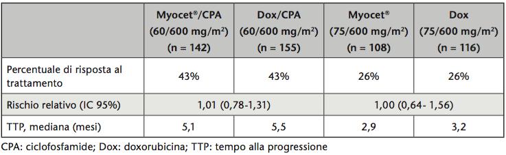 Trattamento di prima linea con doxorubicina cloridrato nel carcinoma della mammella metastatico: descrizione di una risposta prolungata