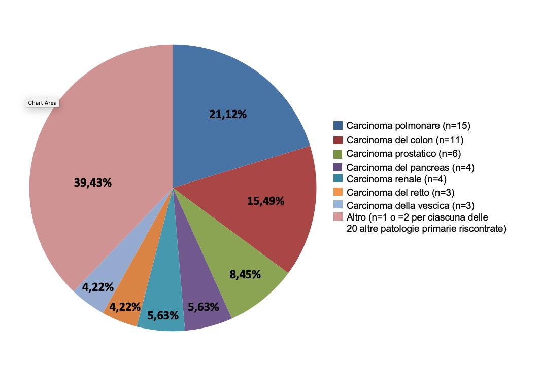 Figura 1. Diagnosi della patologia primaria (popolazione generale, N=71)