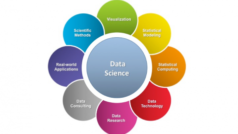 Dalla statistica alla data science